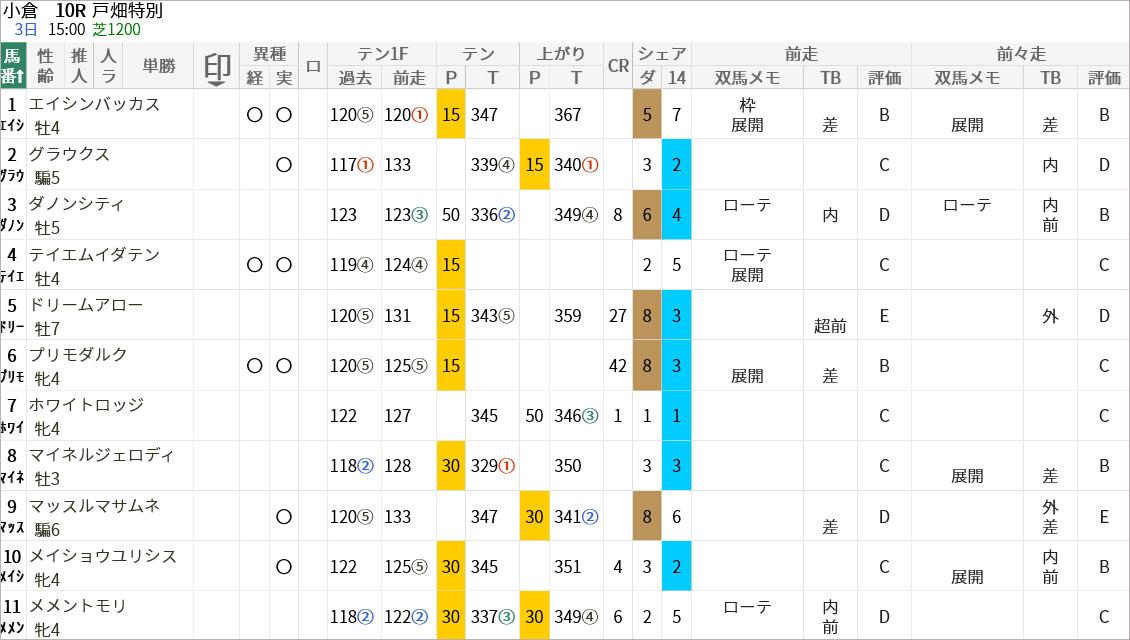 戸畑特別出走馬/評価・順位