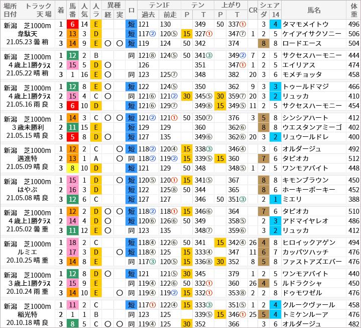 新潟芝1000m好走馬/評価・順位