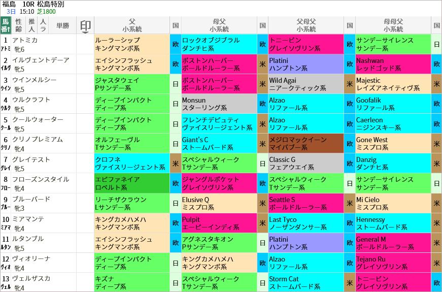 松島特別出走馬/血統・系統