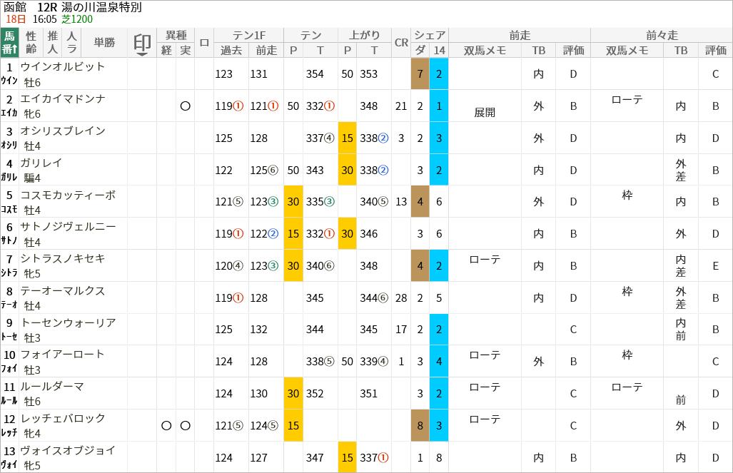湯の川温泉特別出走馬/評価・順位