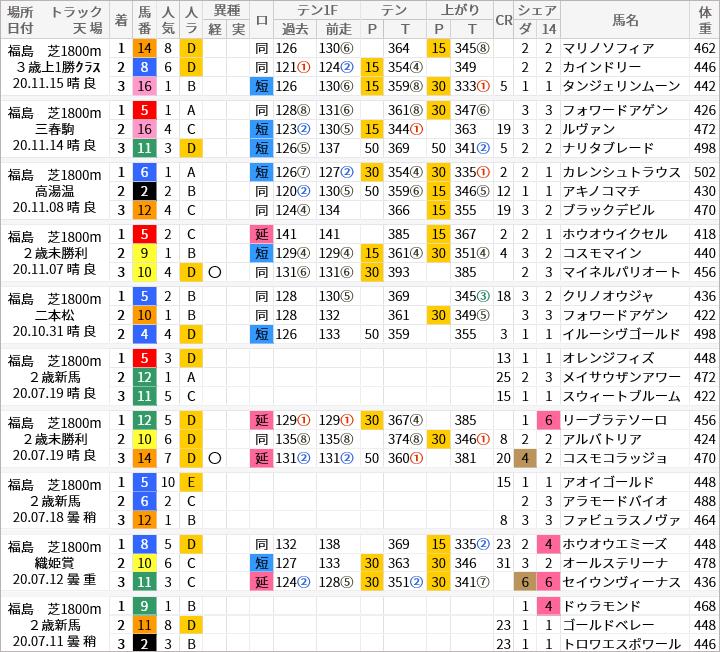 福島芝1800m好走馬/評価・順位