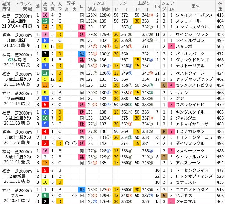 福島芝2000m好走馬/評価・順位