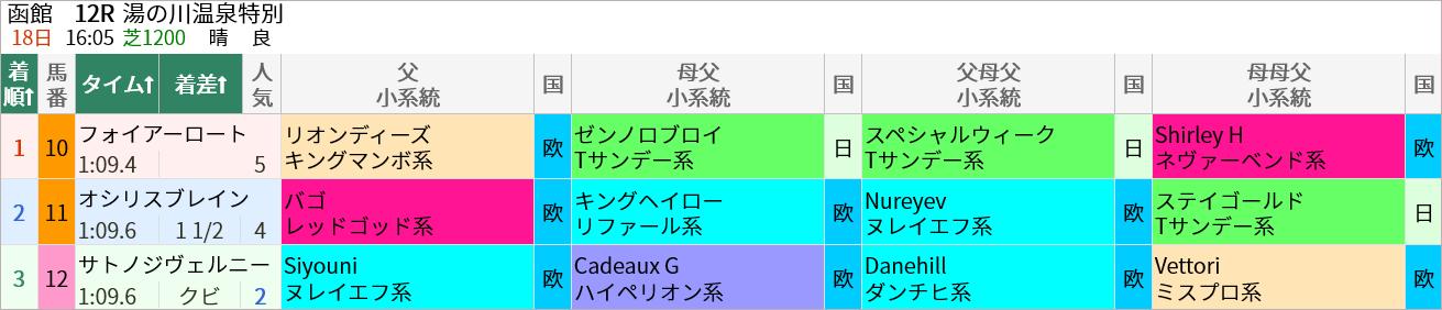 7/18(日)の函館12R・湯の川温泉特別(芝1200m)ではリオンディーズ産駒のフォイアーロートが5人気で1着でした。