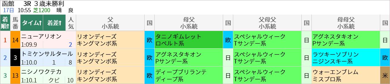 ▲7/17(土)の函館3R・3歳未勝利(芝1200m)