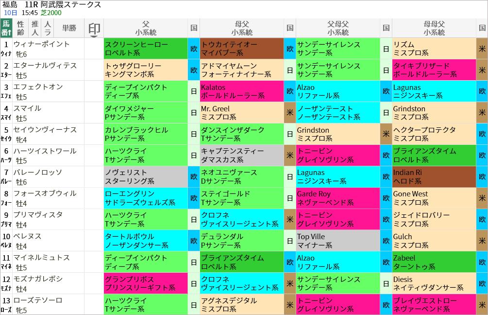 阿武隈S出走馬/血統・系統