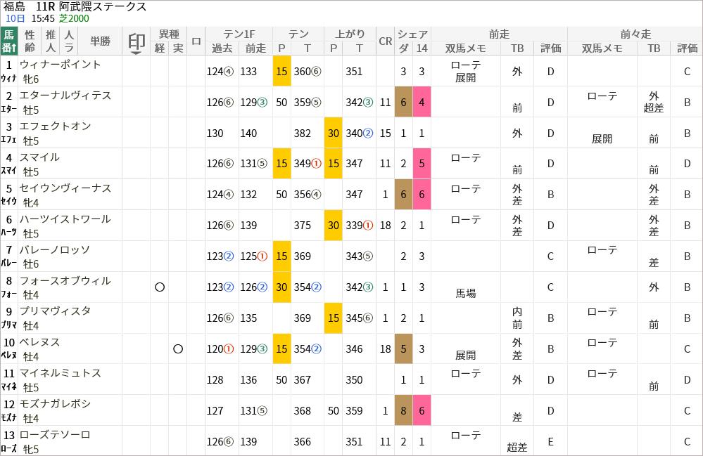 阿武隈S出走馬/評価・順位