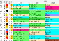 函館芝2000m(函館記念)の好走馬データ一覧/スマート出馬表