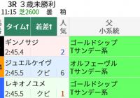 ステイゴールドの血と福島芝2600m/今週末(7/17~7/18)の見どころ