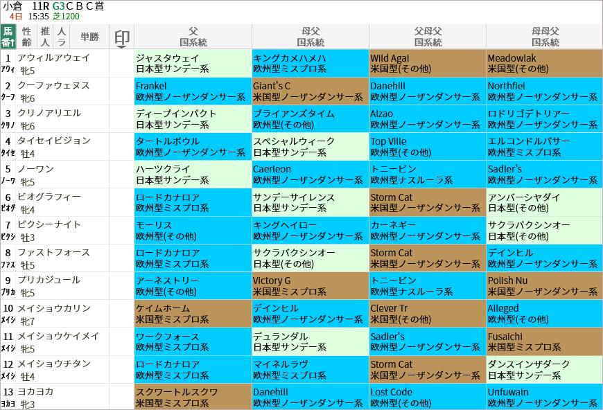 CBC賞出走馬/国系統