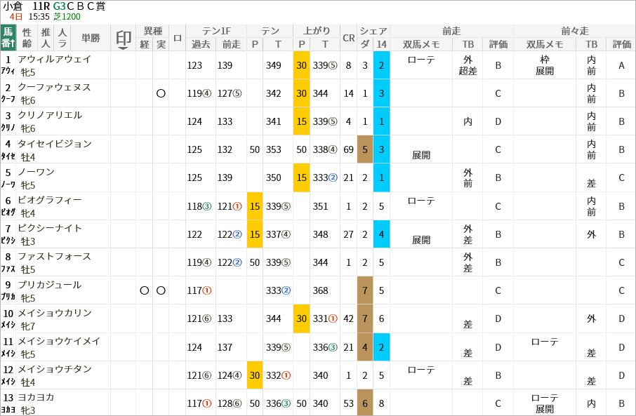 CBC賞出走馬/評価・順位