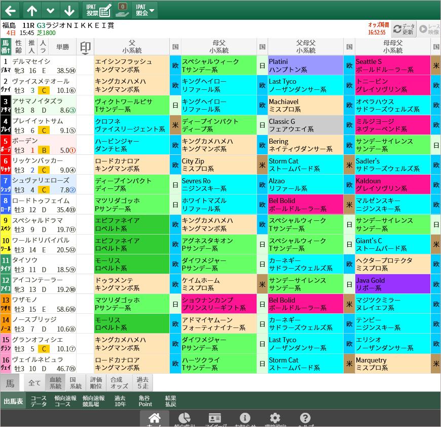血統・系統/スマート出馬表・次期バージョン