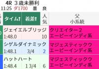 レース展開とエーピーインディ系/今週末(8/7~8/8)の見どころ