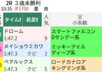 スマートファルコン産駒と小倉ダ1700m/今週末(8/28~8/29)の見どころ