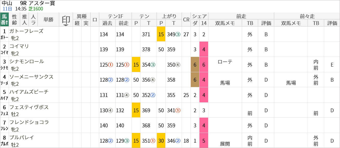 アスター賞出走馬/評価・順位