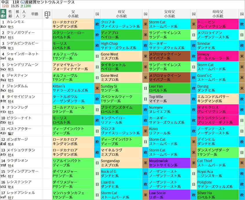 セントウルS出走馬/血統・系統