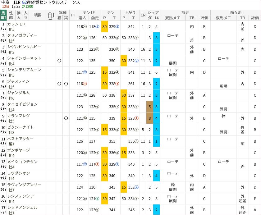 セントウルS出走馬/評価・順位