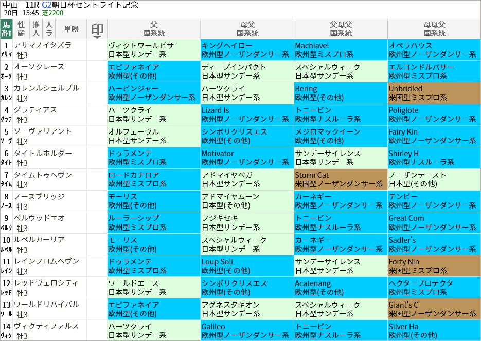 セントライト記念出走馬/国系統