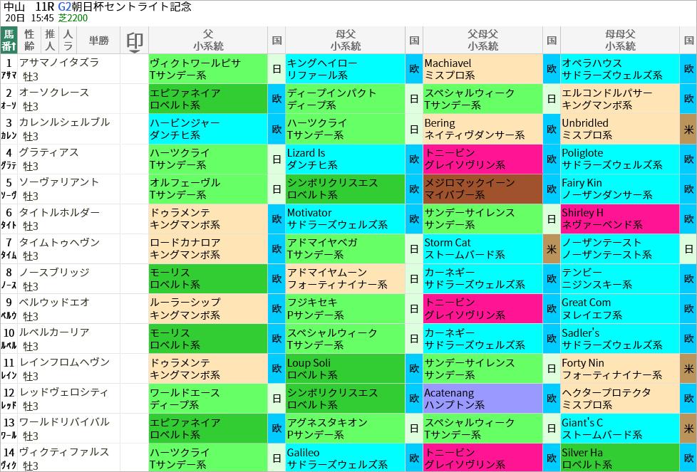 セントライト記念出走馬/血統・系統