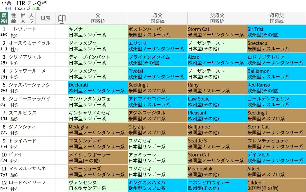 テレQ杯出走馬/国系統