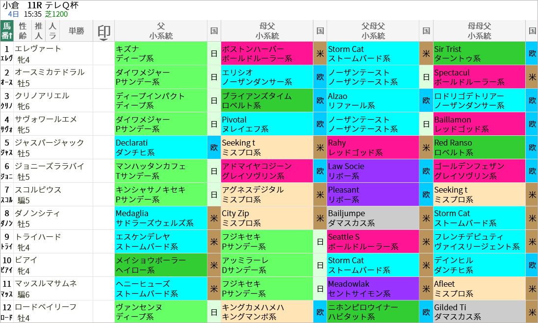 テレQ杯出走馬/血統・系統