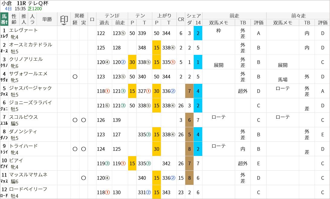 テレQ杯出走馬/評価・順位