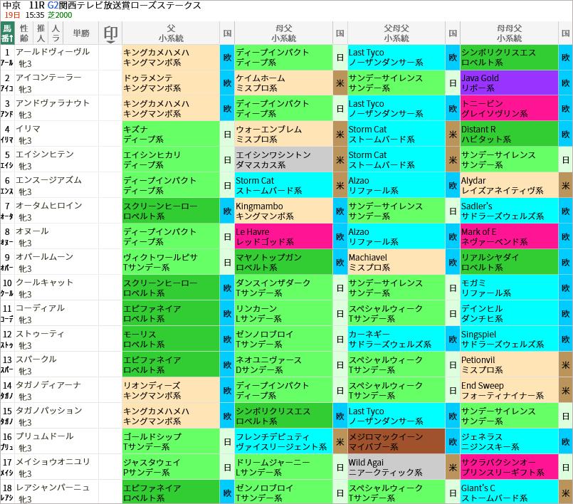 ローズS出走馬/血統・系統
