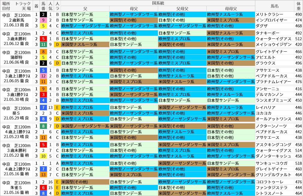 中京芝1200m好走馬/国系統