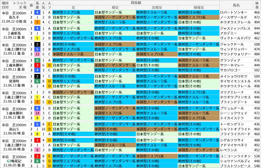 中京芝2000m好走馬/国系統