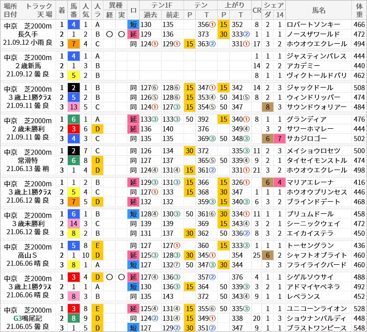中京芝2000m好走馬/評価・順位