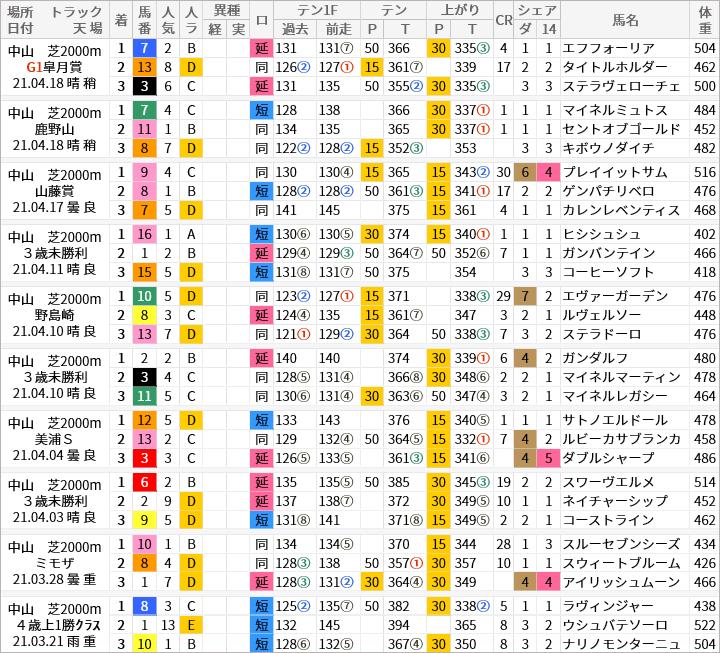 中山芝2000m好走馬/評価・順位