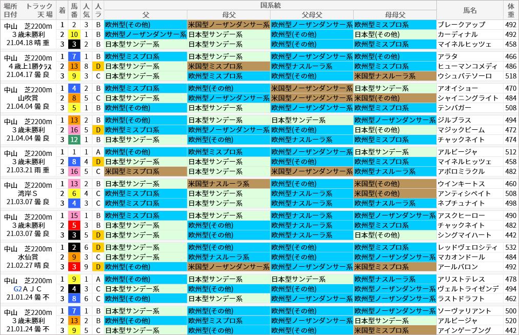 中山芝2200m好走馬/国系統