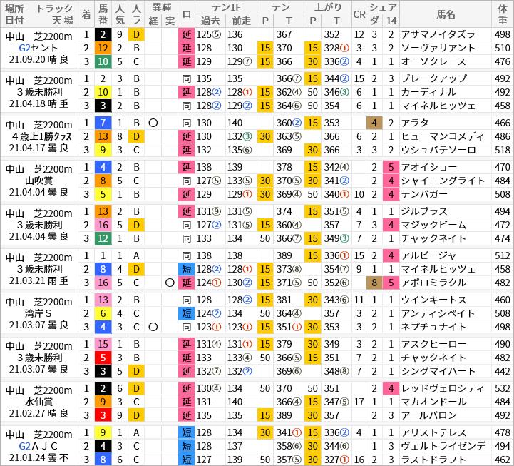 中山芝2200m好走馬/評価・順位