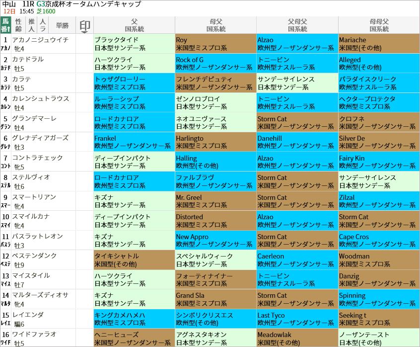 京成杯AH出走馬/国系統