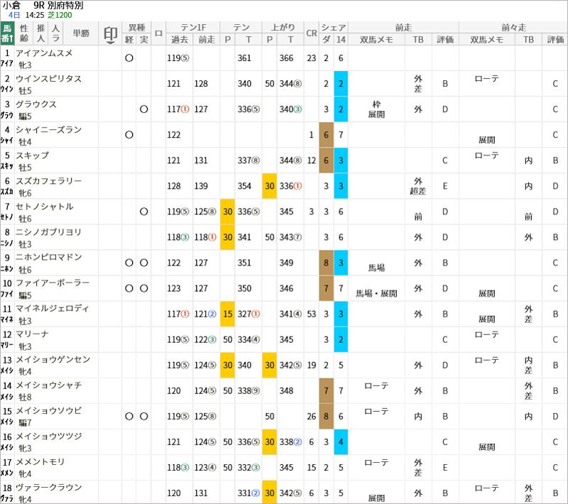 別府特別出走馬/評価・順位