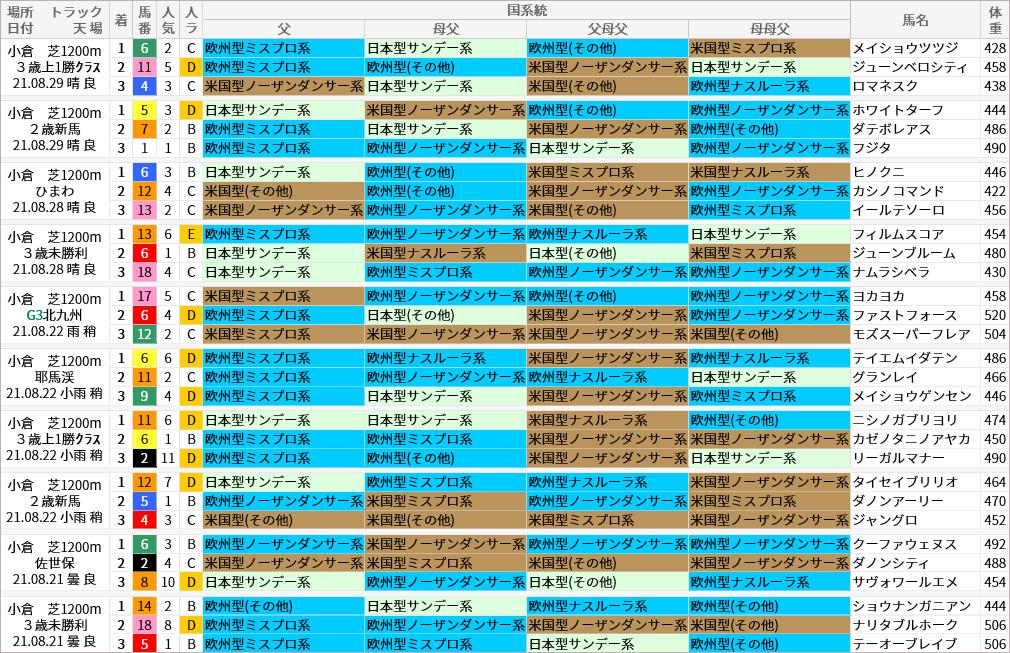 小倉芝1200m好走馬/国系統
