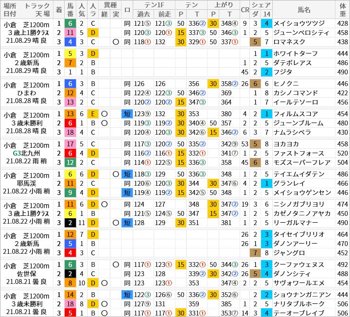 小倉芝1200m好走馬/評価・順位