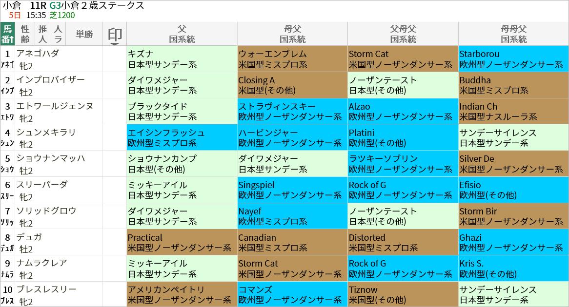 小倉2歳S出走馬/国系統