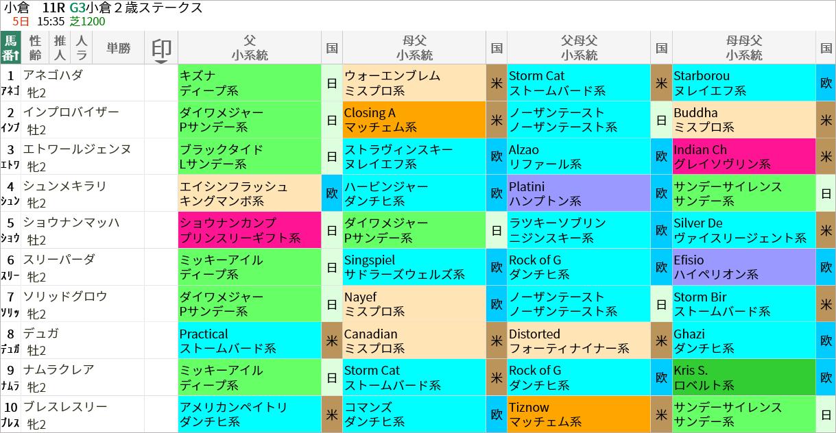 小倉2歳S出走馬/血統・系統