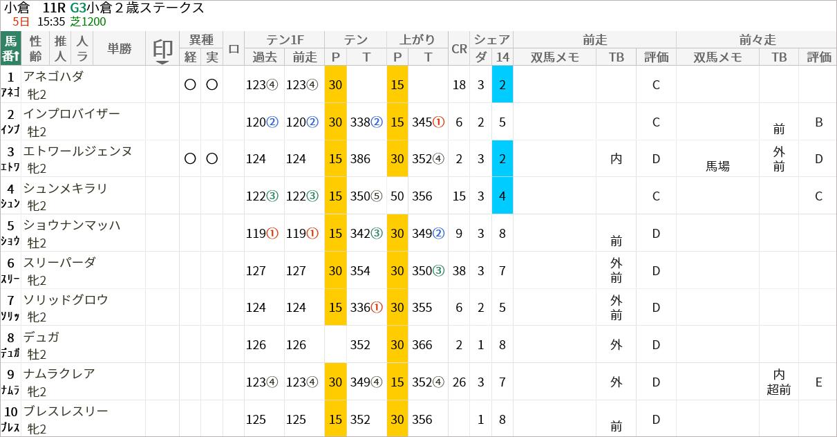 小倉2歳S出走馬/評価・順位