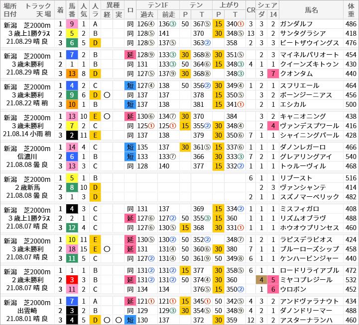 新潟芝2000m好走馬/評価・順位