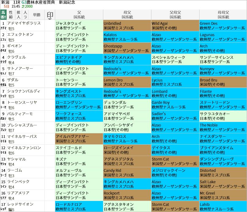 新潟記念出走馬/国系統