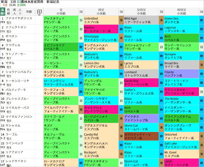 新潟記念出走馬/血統・系統