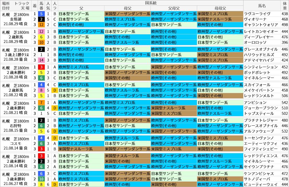 札幌芝1800m好走馬/国系統