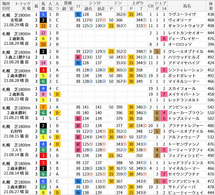 札幌芝1800m好走馬/評価・順位