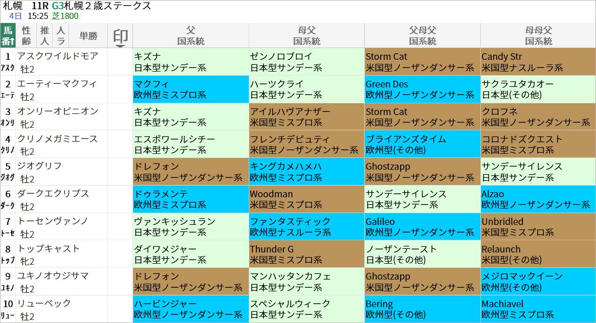 札幌2歳S出走馬/国系統