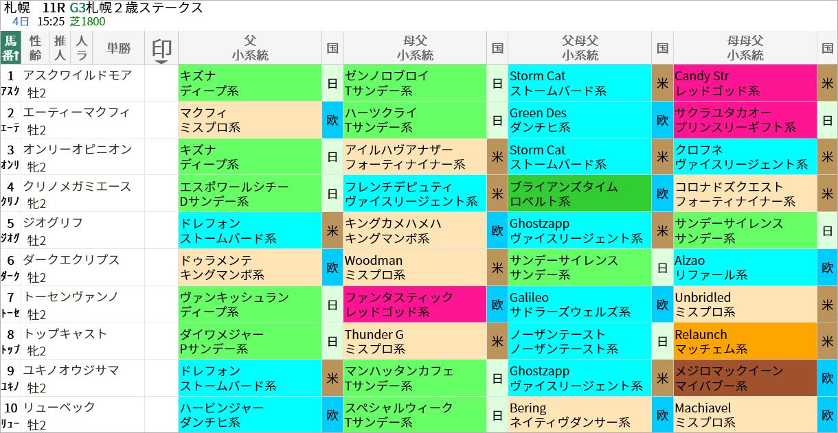 札幌2歳S出走馬/血統・系統