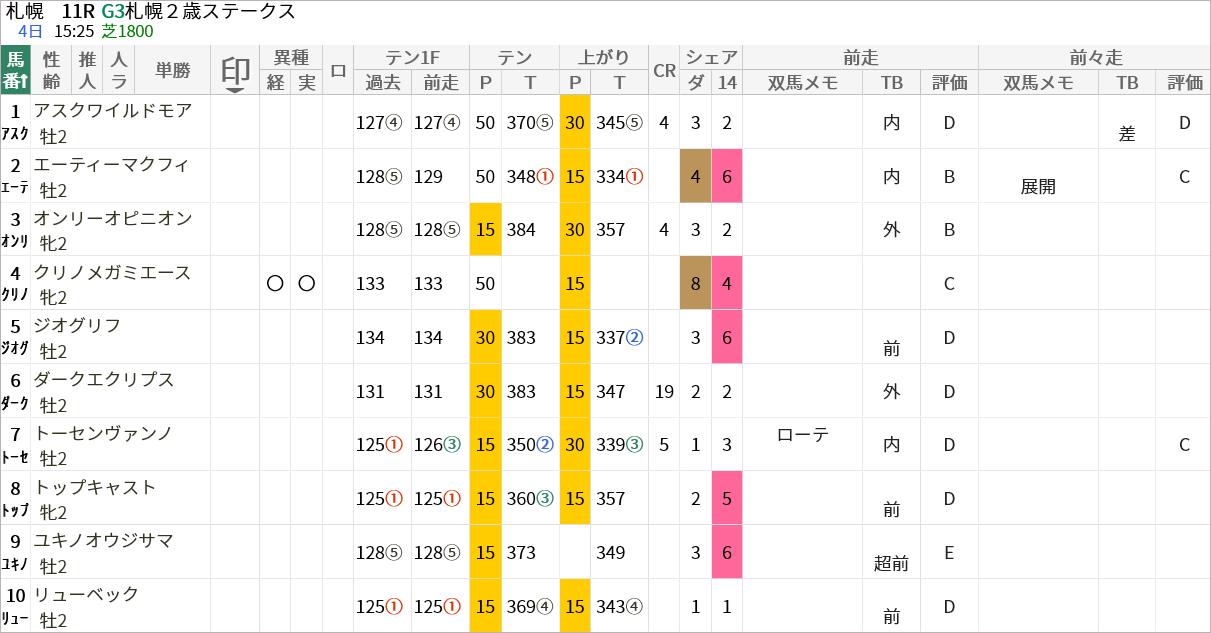札幌2歳S出走馬/評価・順位