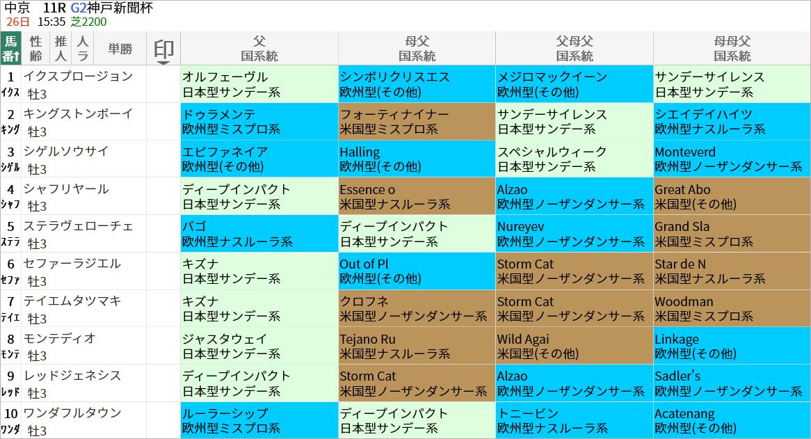 神戸新聞杯出走馬/国系統