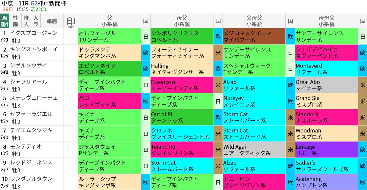 神戸新聞杯出走馬/血統・系統