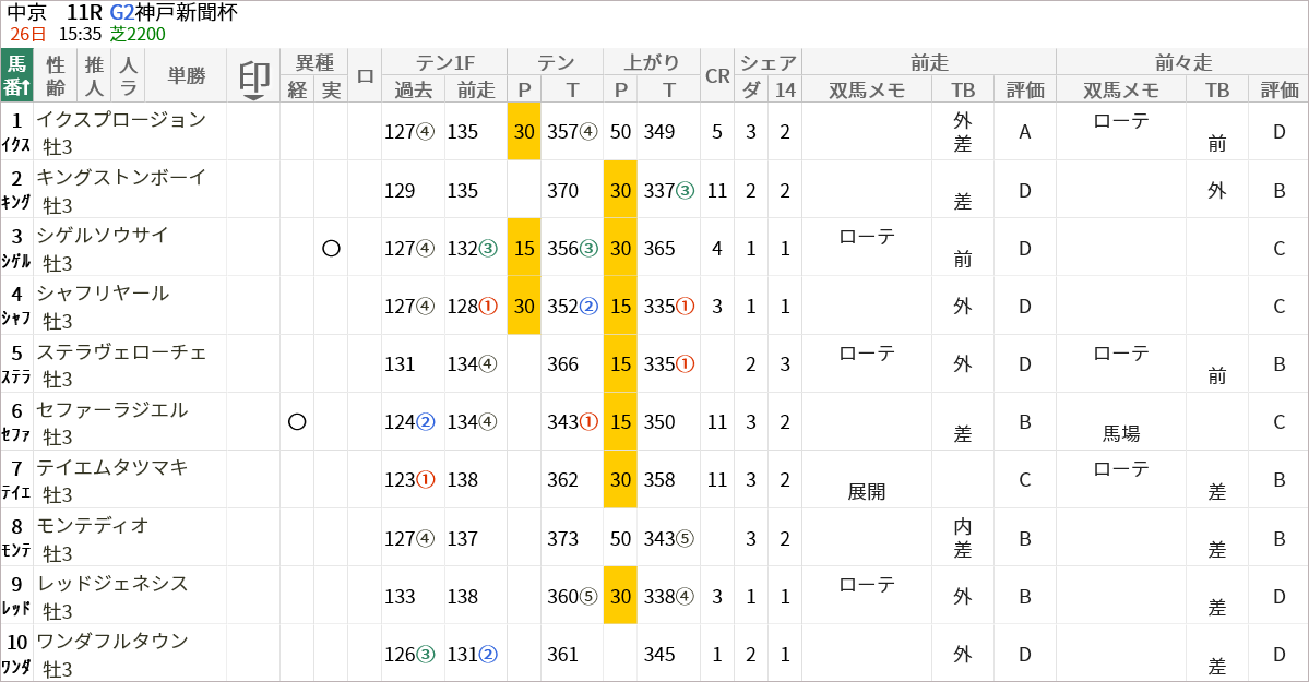 神戸新聞杯出走馬/評価・順位